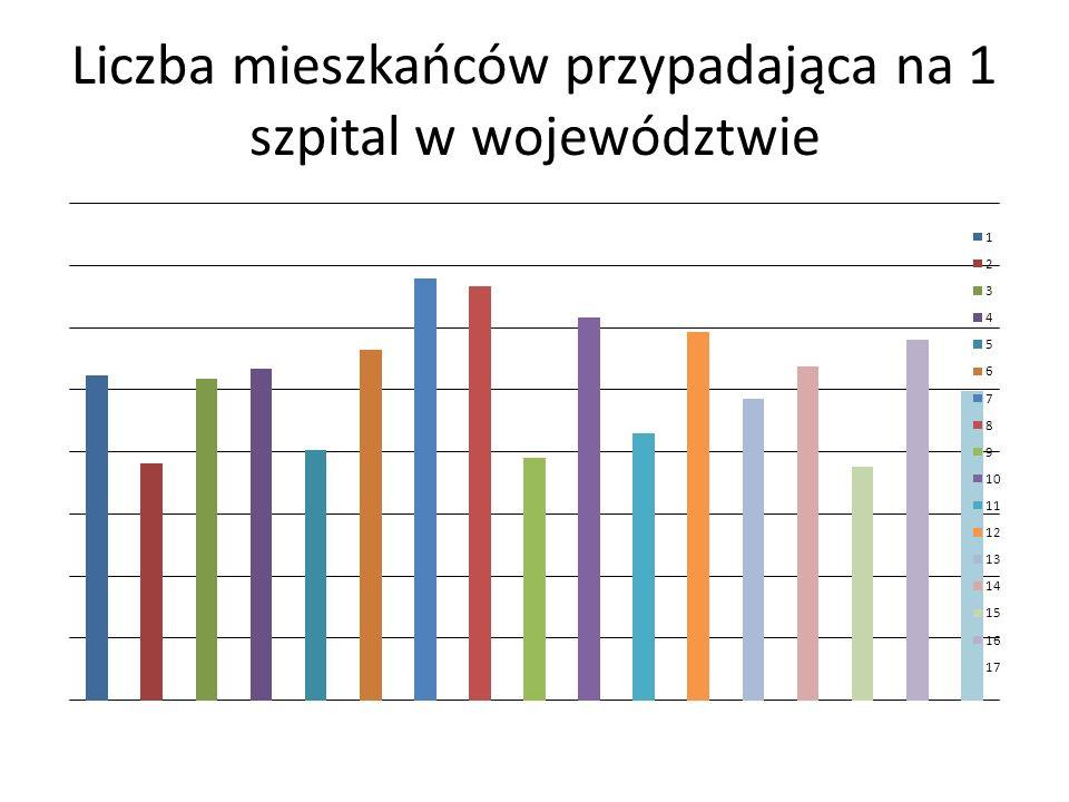Liczba mieszkańców przypadająca na 1 szpital w województwie