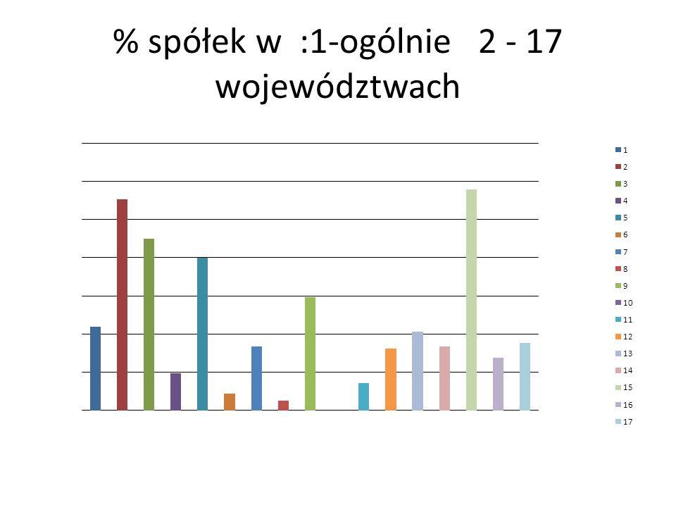 % spółek w :1-ogólnie 2 - 17 województwach