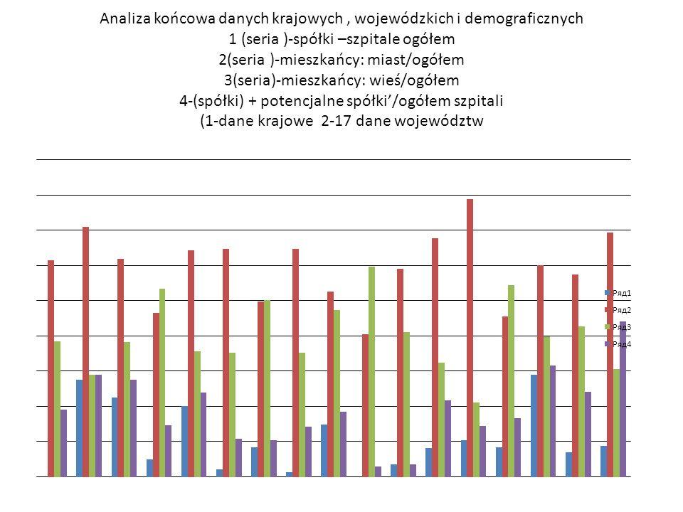 Analiza końcowa danych krajowych , wojewódzkich i demograficznych 1 (seria )-spółki –szpitale ogółem 2(seria )-mieszkańcy: miast/ogółem 3(seria)-mieszkańcy: wieś/ogółem 4-(spółki) + potencjalne spółki'/ogółem szpitali (1-dane krajowe 2-17 dane województw