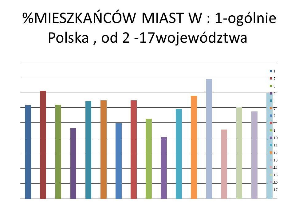 %MIESZKAŃCÓW MIAST W : 1-ogólnie Polska , od 2 -17województwa