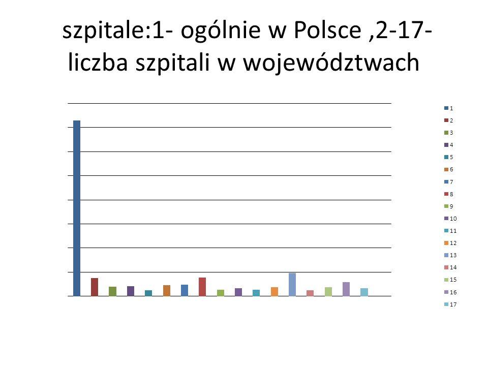 szpitale:1- ogólnie w Polsce ,2-17-liczba szpitali w województwach