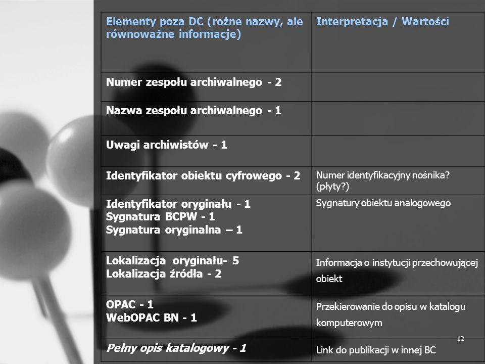 Elementy poza DC (rożne nazwy, ale równoważne informacje)