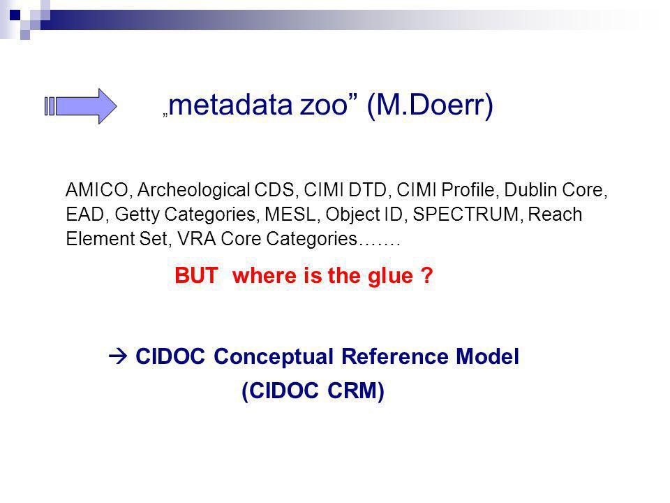  CIDOC Conceptual Reference Model (CIDOC CRM)
