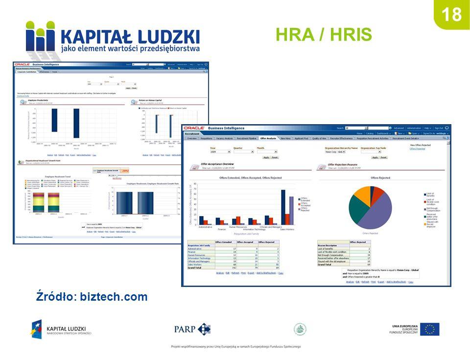 18 HRA / HRIS Źródło: biztech.com 18