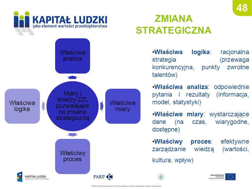 Miary i analizy ZZL pozwalające na zmianę strategiczną