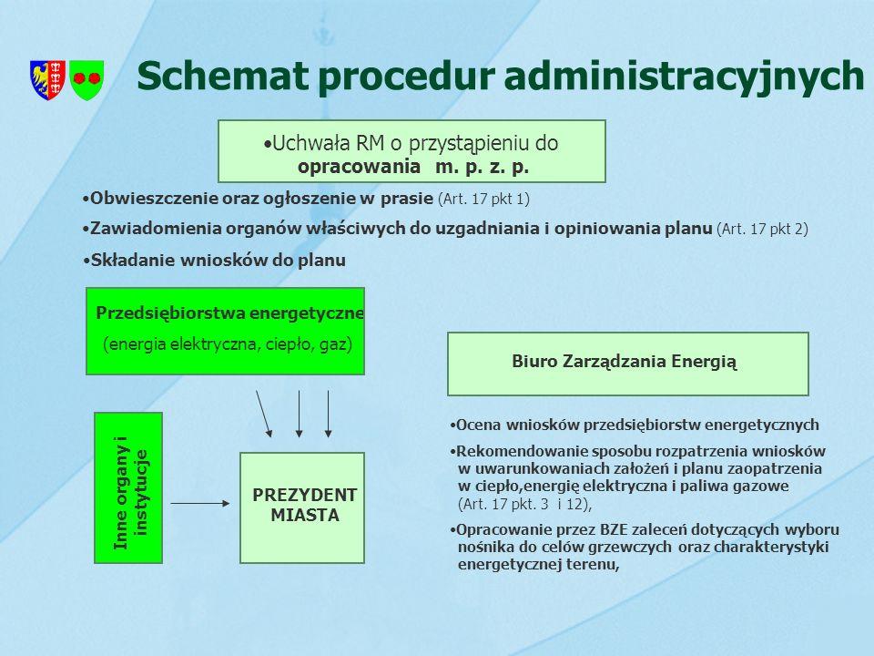 Schemat procedur administracyjnych