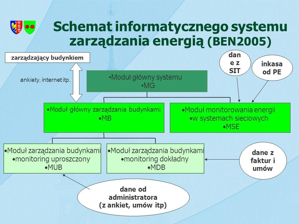 Schemat informatycznego systemu zarządzania energią (BEN2005)