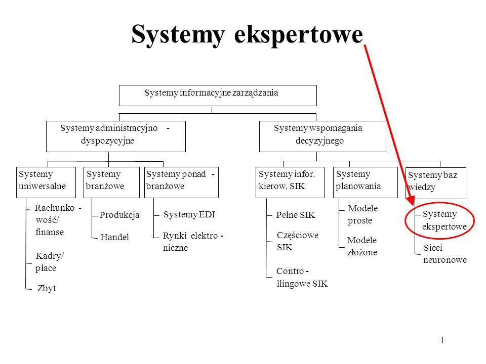 Systemy ekspertowe Rachunko - wość/ finanse Kadry/ płace Zbyt