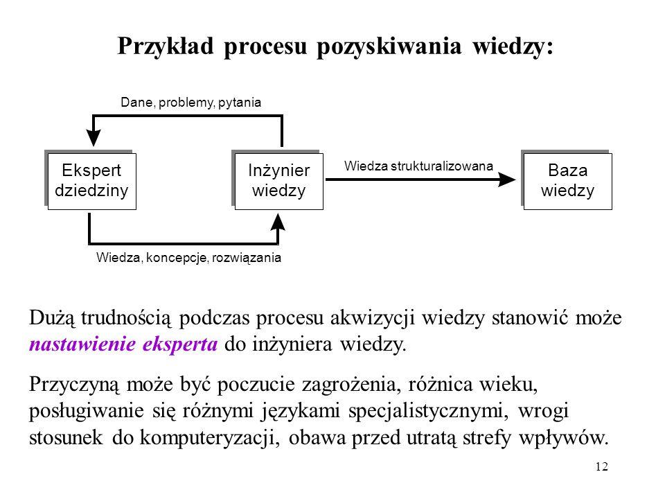 Przykład procesu pozyskiwania wiedzy: