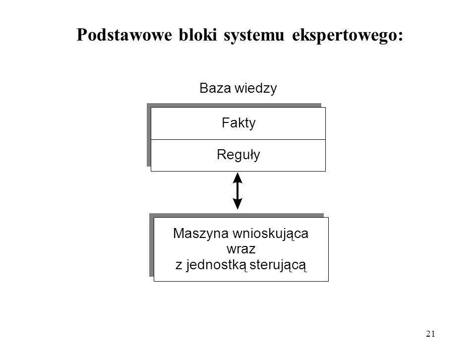 Podstawowe bloki systemu ekspertowego: