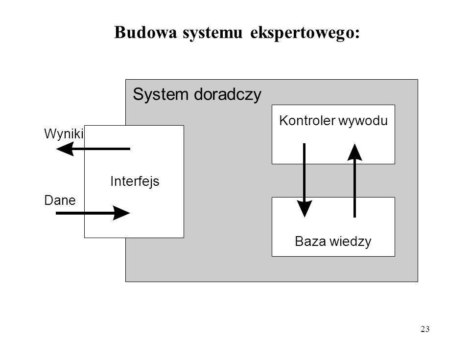 Budowa systemu ekspertowego: