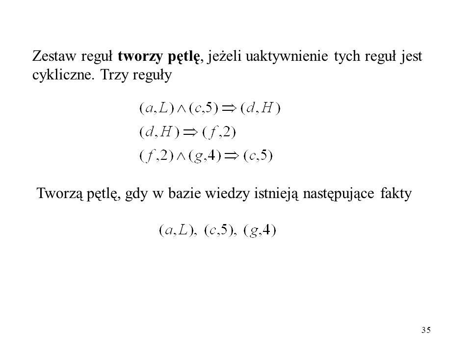 Zestaw reguł tworzy pętlę, jeżeli uaktywnienie tych reguł jest cykliczne. Trzy reguły