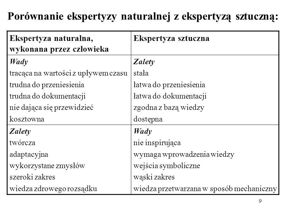 Porównanie ekspertyzy naturalnej z ekspertyzą sztuczną:
