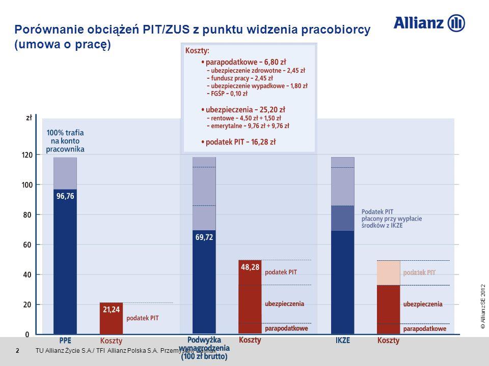 Porównanie obciążeń PIT/ZUS z punktu widzenia pracobiorcy (umowa o pracę)