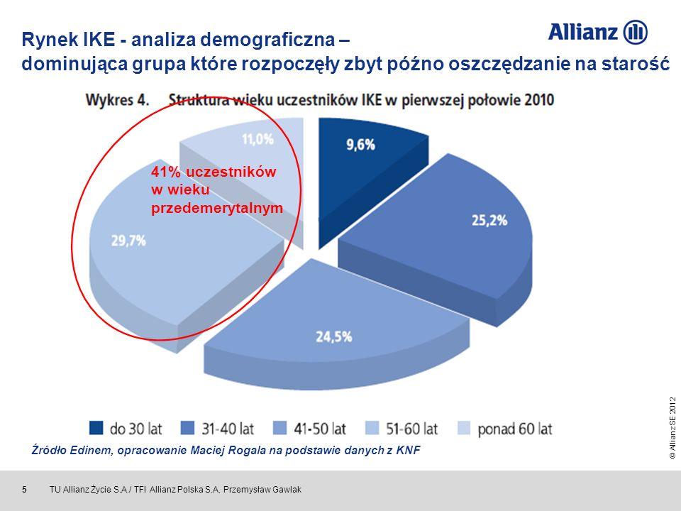 Rynek IKE - analiza demograficzna – dominująca grupa które rozpoczęły zbyt późno oszczędzanie na starość