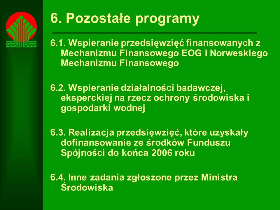 6. Pozostałe programy 6.1. Wspieranie przedsięwzięć finansowanych z Mechanizmu Finansowego EOG i Norweskiego Mechanizmu Finansowego.