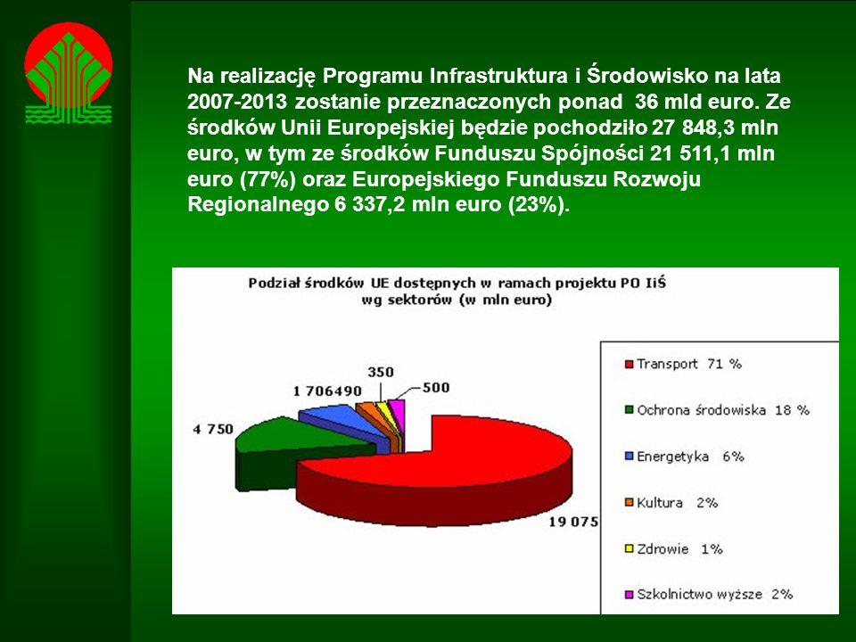 Na realizację Programu Infrastruktura i Środowisko na lata 2007-2013 zostanie przeznaczonych ponad 36 mld euro.