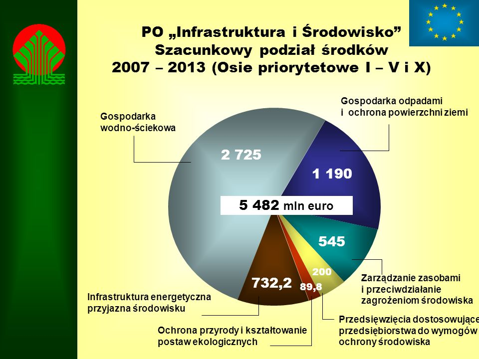 """PO """"Infrastruktura i Środowisko Szacunkowy podział środków 2007 – 2013 (Osie priorytetowe I – V i X)"""