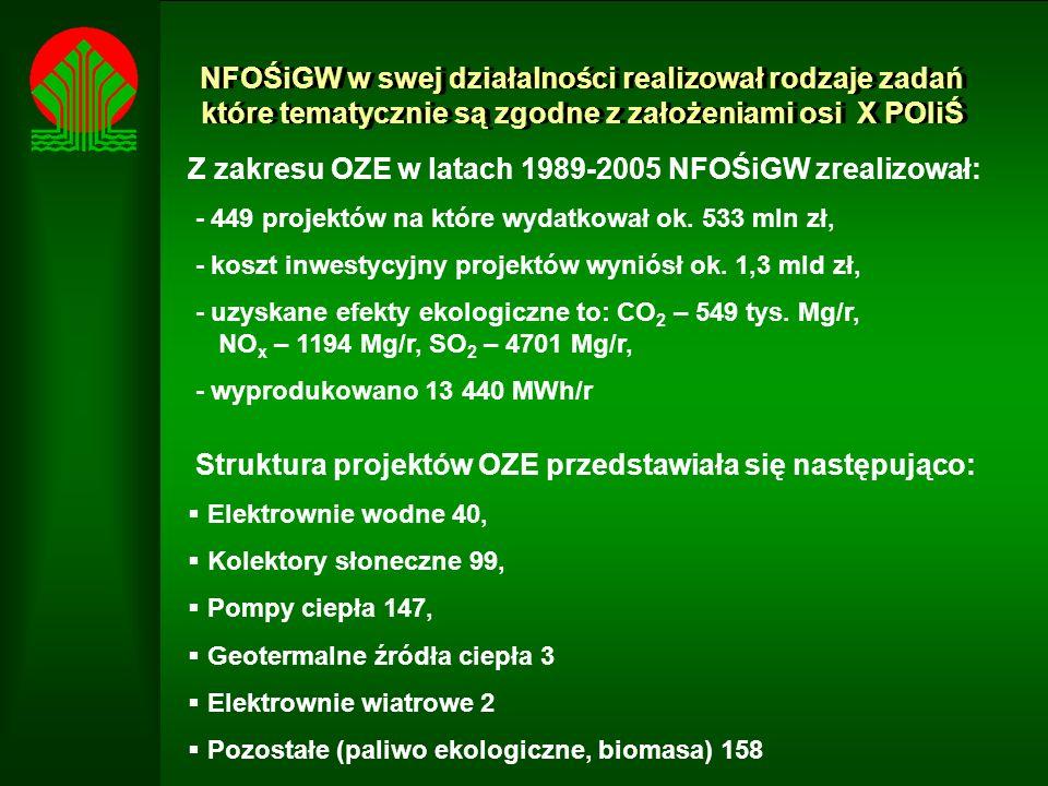 Z zakresu OZE w latach 1989-2005 NFOŚiGW zrealizował: