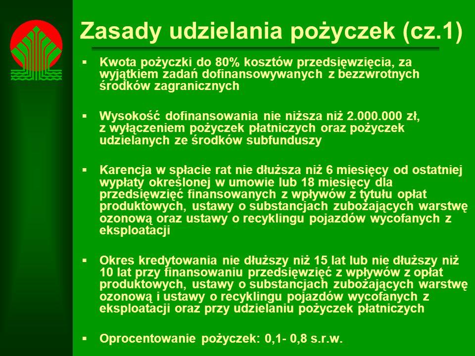 Zasady udzielania pożyczek (cz.1)