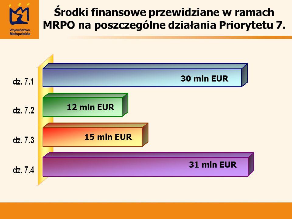 Środki finansowe przewidziane w ramach MRPO na poszczególne działania Priorytetu 7.