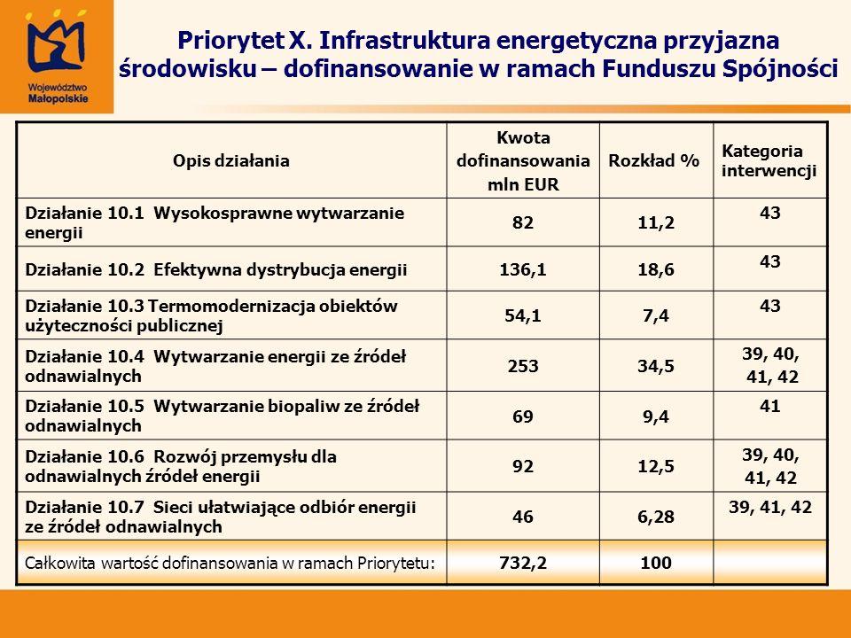 Priorytet X. Infrastruktura energetyczna przyjazna środowisku – dofinansowanie w ramach Funduszu Spójności