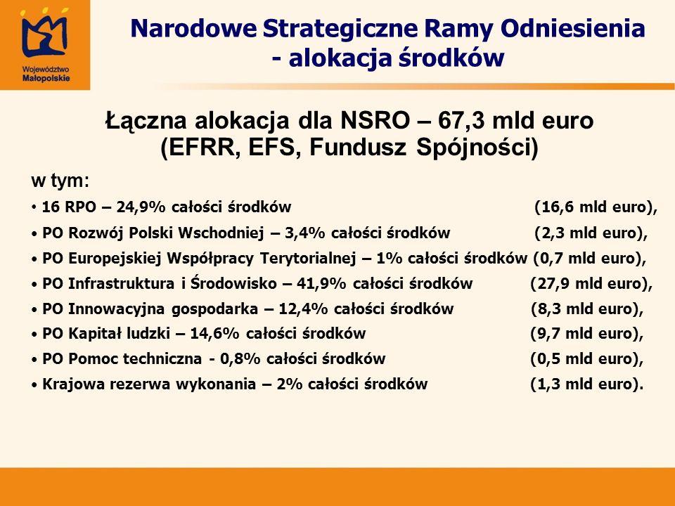 Narodowe Strategiczne Ramy Odniesienia - alokacja środków