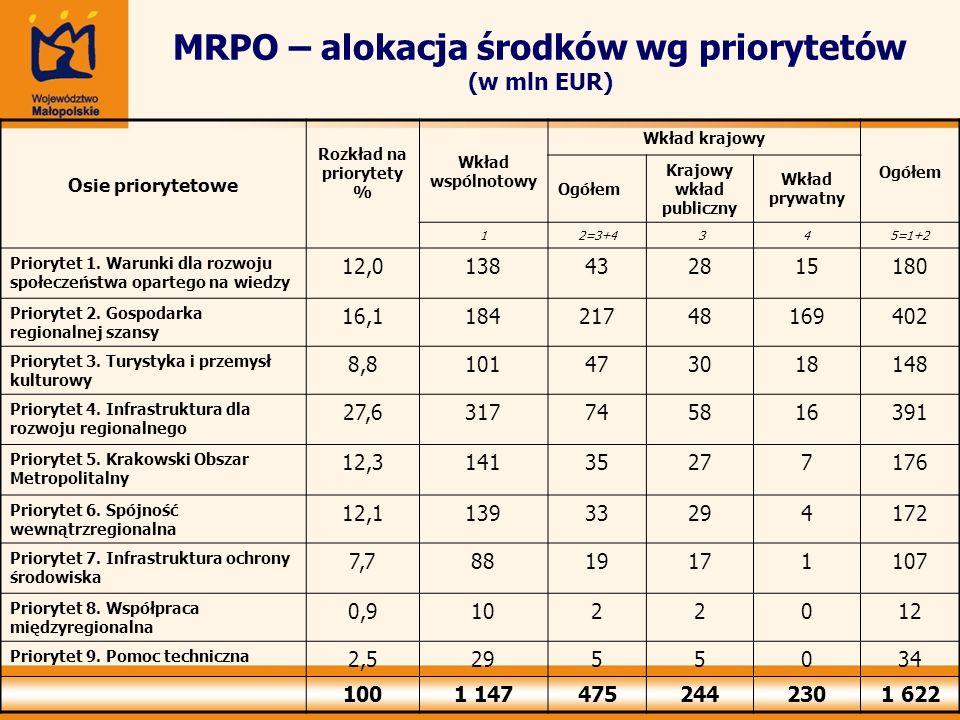 MRPO – alokacja środków wg priorytetów (w mln EUR)