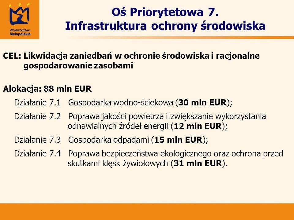 Oś Priorytetowa 7. Infrastruktura ochrony środowiska