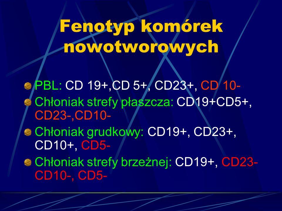 Fenotyp komórek nowotworowych