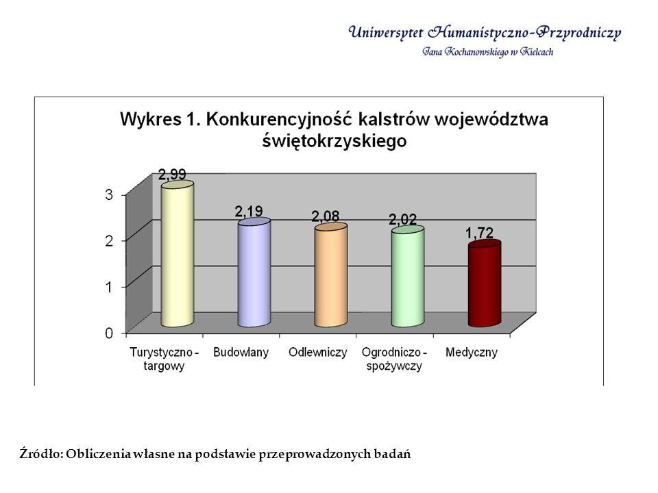 Źródło: Obliczenia własne na podstawie przeprowadzonych badań