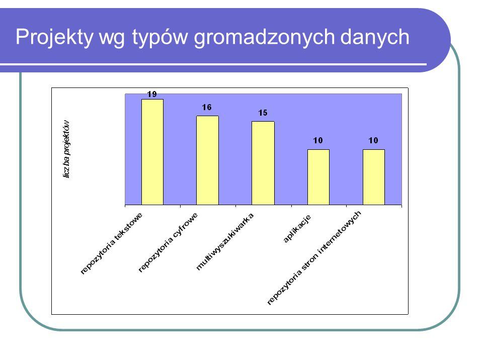 Projekty wg typów gromadzonych danych