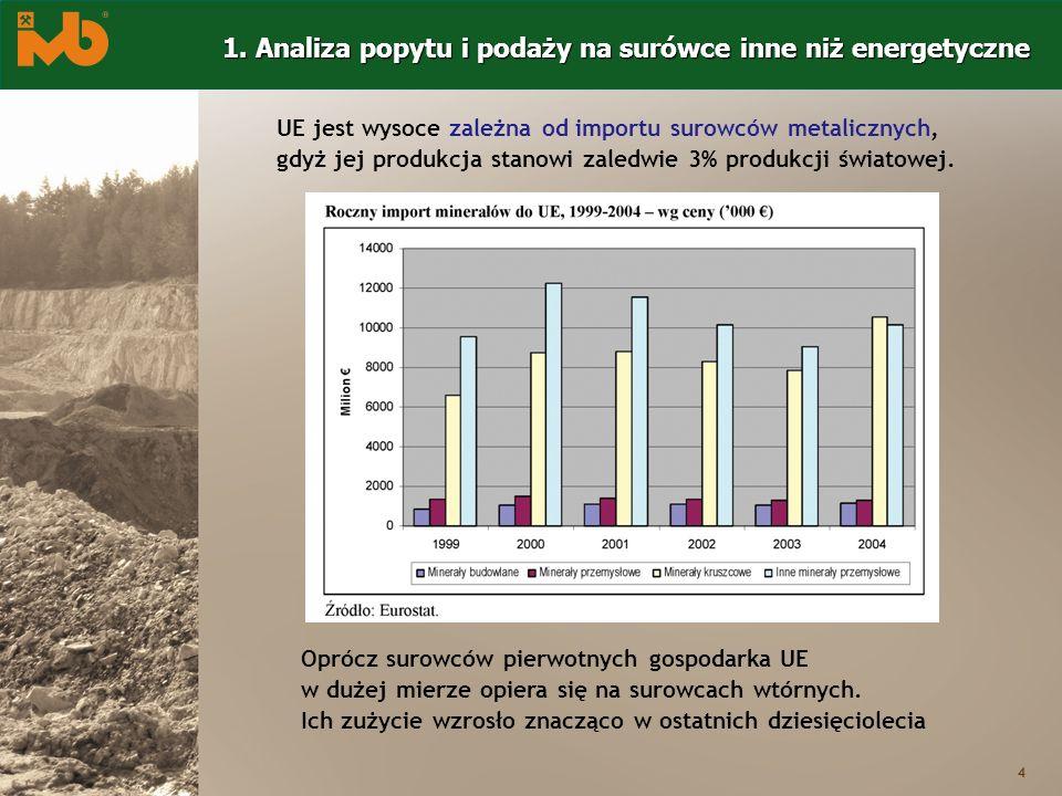1. Analiza popytu i podaży na surówce inne niż energetyczne