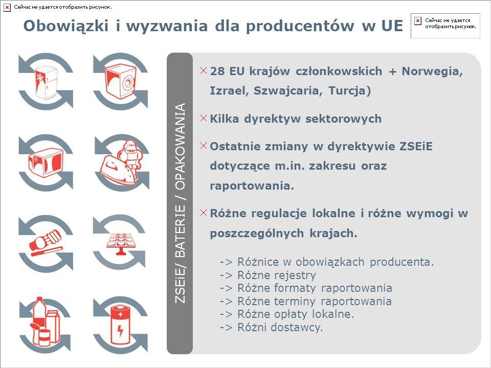 Obowiązki i wyzwania dla producentów w UE