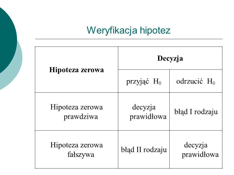 Weryfikacja hipotez Hipoteza zerowa Decyzja przyjąć H0 odrzucić H0