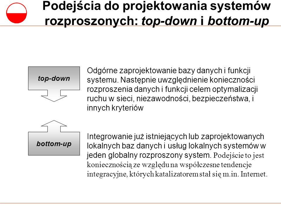 Podejścia do projektowania systemów rozproszonych: top-down i bottom-up