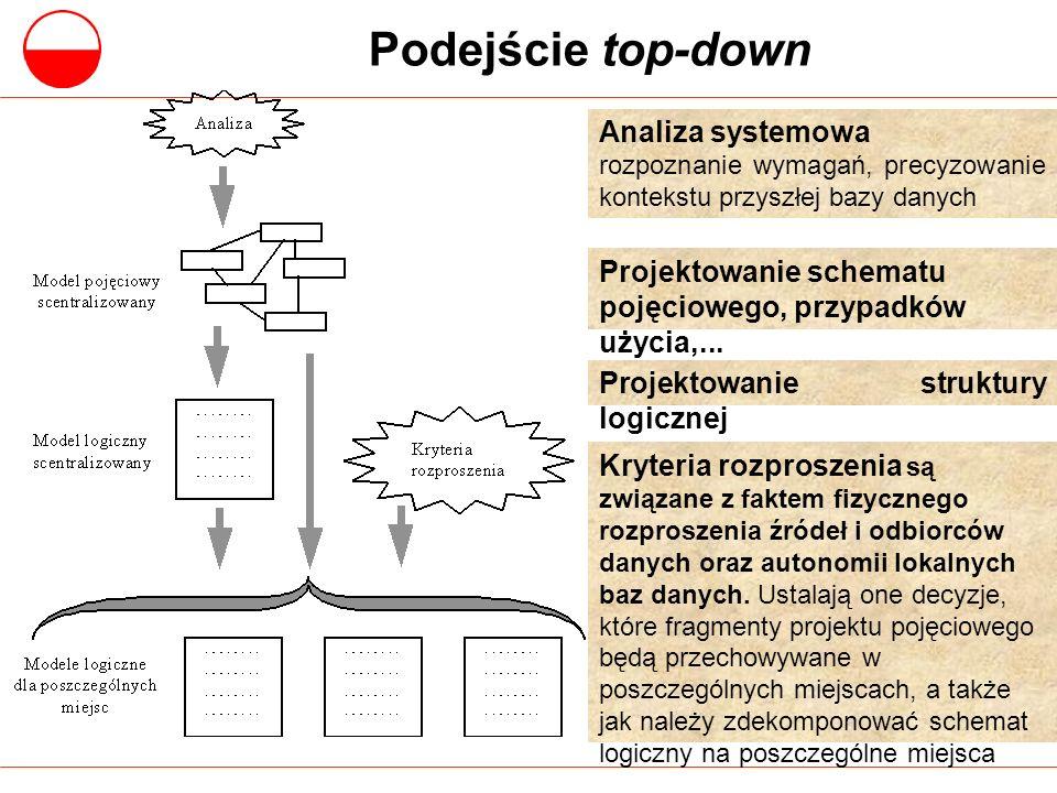 Podejście top-down Analiza systemowa