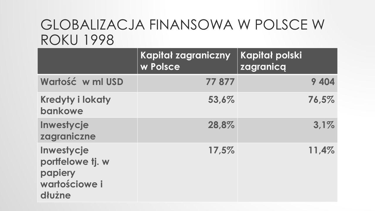 Globalizacja finansowa w Polsce w roku 1998