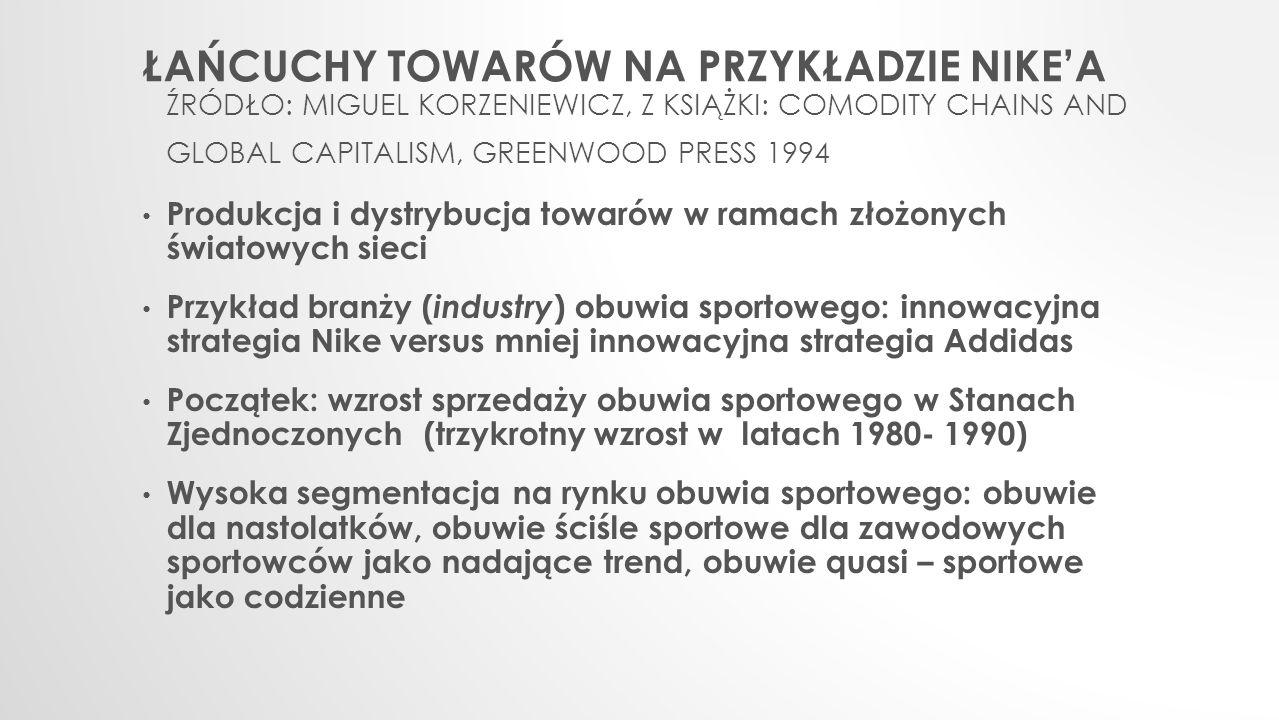 Łańcuchy towarów na przykładzie Nike'a źródło: miguel Korzeniewicz, z książki: comodity chains and global capitalism, Greenwood press 1994