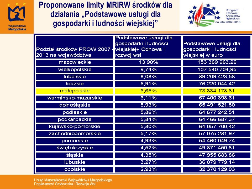 """Proponowane limity MRiRW środków dla działania """"Podstawowe usługi dla gospodarki i ludności wiejskiej"""