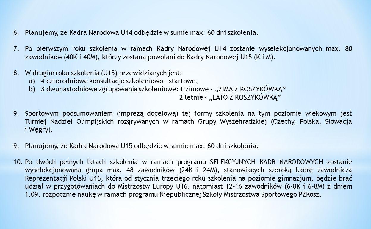 Planujemy, że Kadra Narodowa U14 odbędzie w sumie max. 60 dni szkolenia.