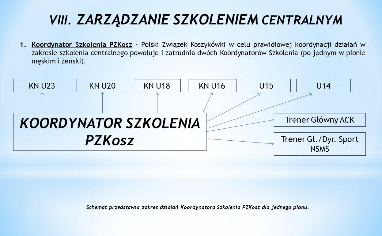 VIII. ZARZĄDZANIE SZKOLENIEM CENTRALNYM KOORDYNATOR SZKOLENIA PZKosz