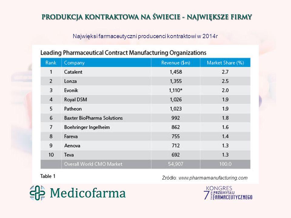 Najwięksi farmaceutyczni producenci kontraktowi w 2014r