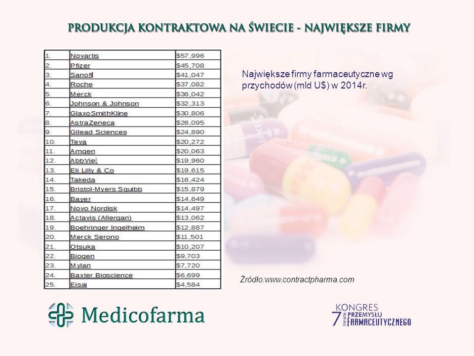 Największe firmy farmaceutyczne wg przychodów (mld U$) w 2014r.