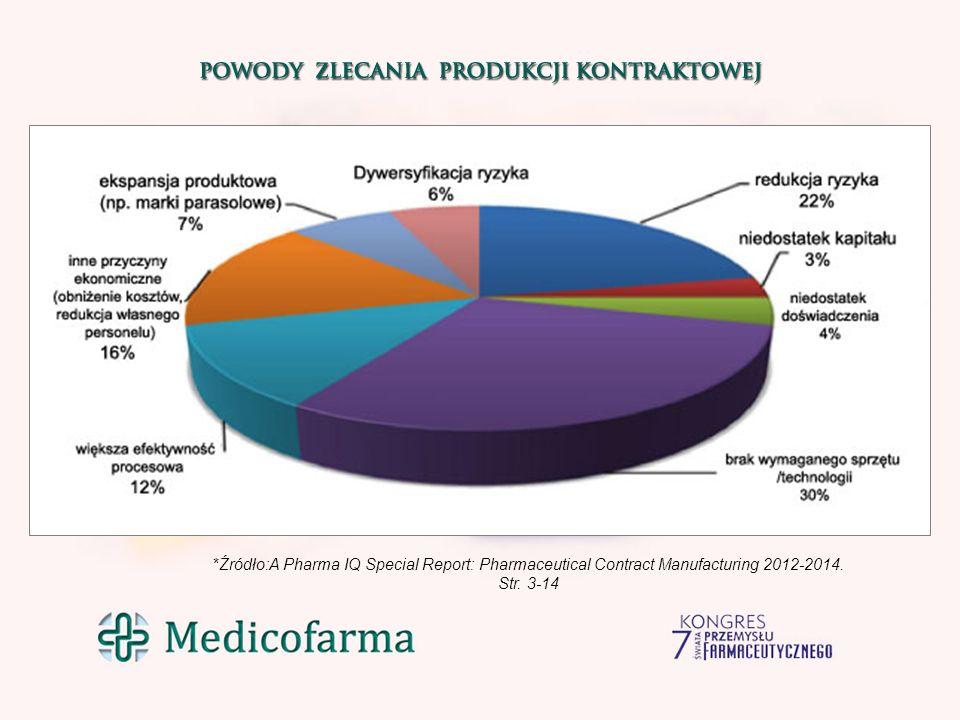 *Źródło:A Pharma IQ Special Report: Pharmaceutical Contract Manufacturing 2012-2014.