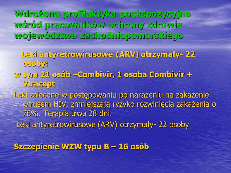 Wdrożona profilaktyka poekspozycyjna wśród pracowników ochrony zdrowia województwa zachodniopomorskiego