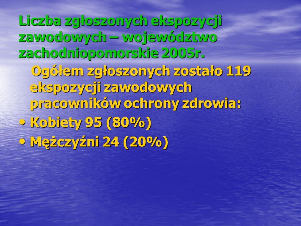 Liczba zgłoszonych ekspozycji zawodowych – województwo zachodniopomorskie 2005r.