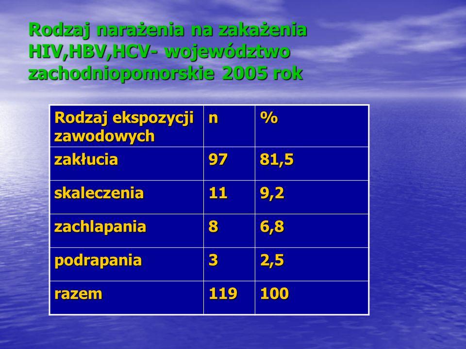 Rodzaj narażenia na zakażenia HIV,HBV,HCV- województwo zachodniopomorskie 2005 rok
