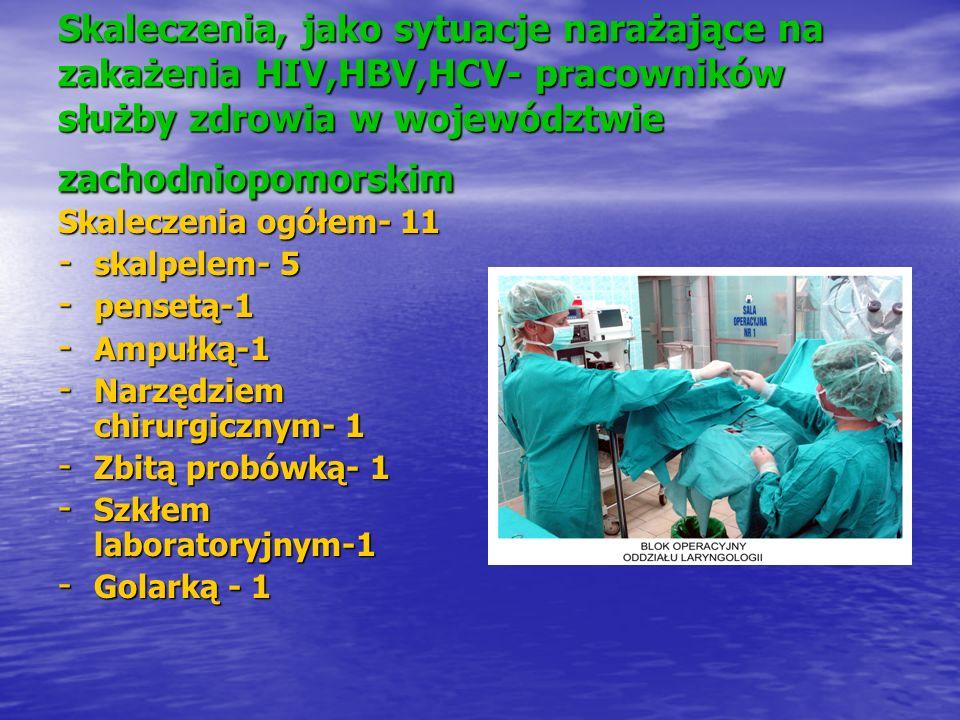 Skaleczenia, jako sytuacje narażające na zakażenia HIV,HBV,HCV- pracowników służby zdrowia w województwie zachodniopomorskim