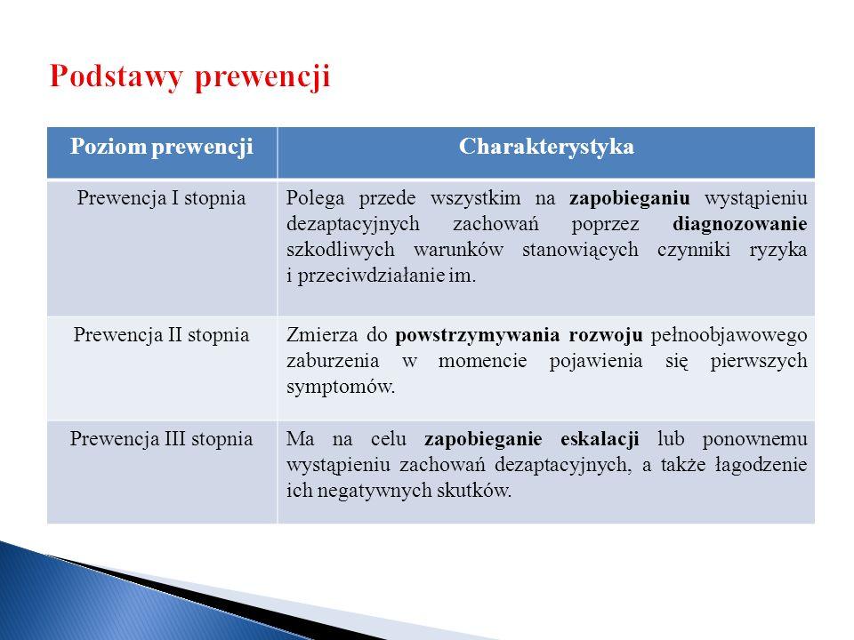 Podstawy prewencji Poziom prewencji Charakterystyka